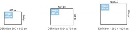 La définition d'une image affichée sur un écran