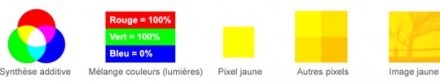 La synthese additive des couleurs