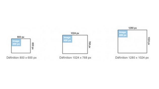Définition et résolution des écrans ou images